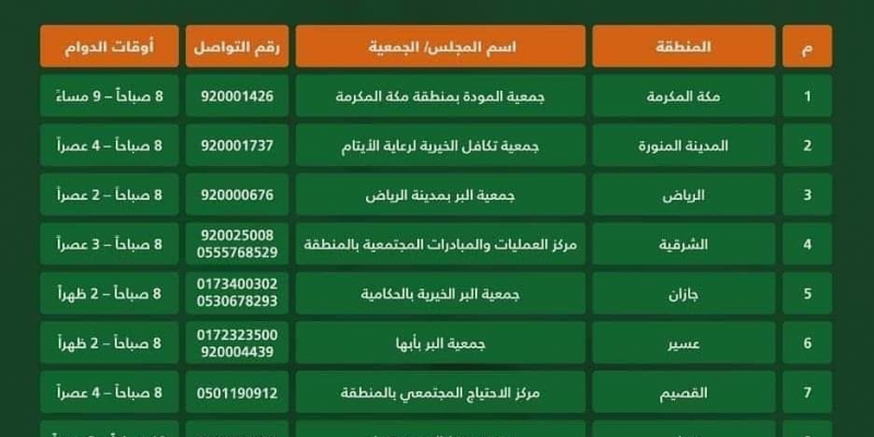 Food and Groceries support by Jamaat Al Khariah in Saudi Arabia