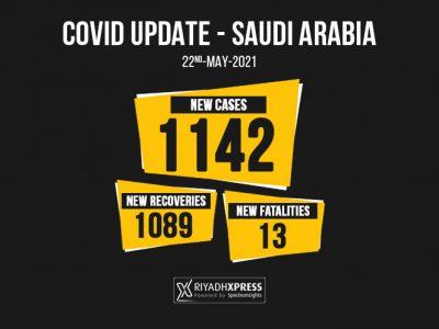 1142 coronavirus cases