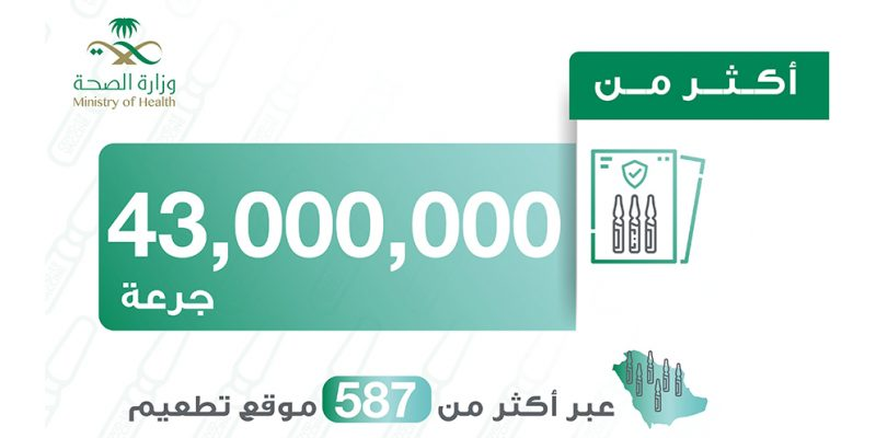 43 Million Covid19 vaccines administered