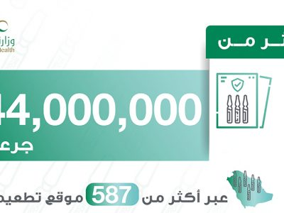 44 Million Covid19 vaccines administered